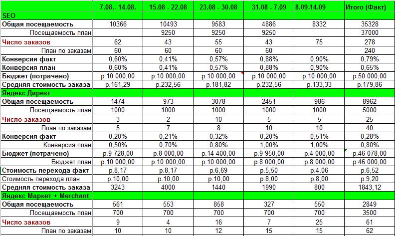 Ключевые показатели эффективности (KPI) в отчете по продвижению интернет-магазина