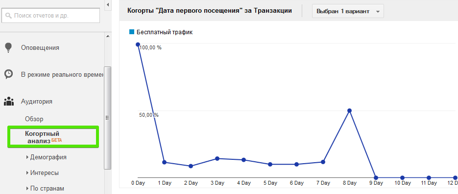Пример отчета когортного анализа в Google Analytics