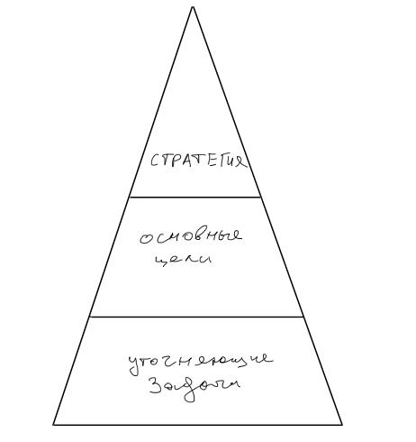 Рисунок 1. Стратегия, основные цели, уточняющие задачи