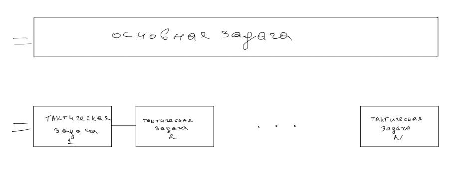 Рисунок 2. Основная и уточняющие (тактические) задачи.