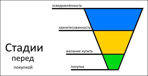 stadii-pered-pokupkoy