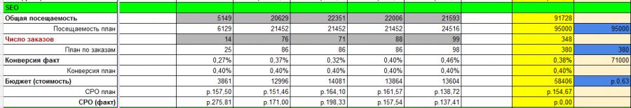 Фрагмент файла отслеживания KPI. По SEO ставятся такие же планы, как и по любому другому источнику.