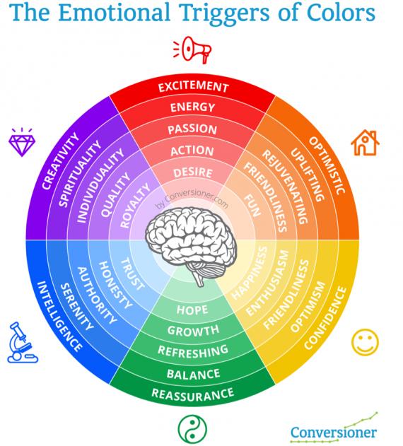 Этот простой для понимания график показывает, как цвета и их оттенки передают эмоции.Источник: Conversioner.com.