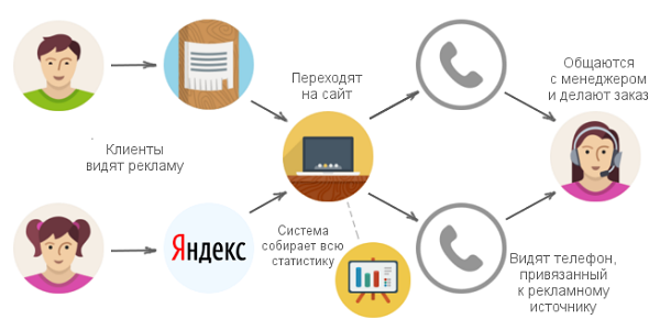 calltracking-dla-internet-magazina