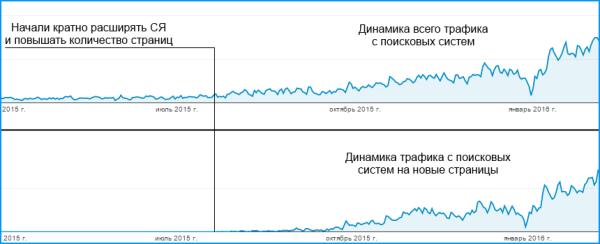 Динамика роста трафика с поисковых систем: