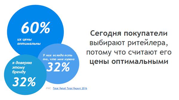 Как пользователи выбирают интернет-магазин, исследование PWC 2016