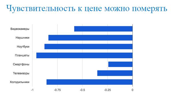 Измерение эластичности цен в интернет-магазине