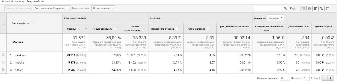 Google Analytics устройства Яндекс Маркет