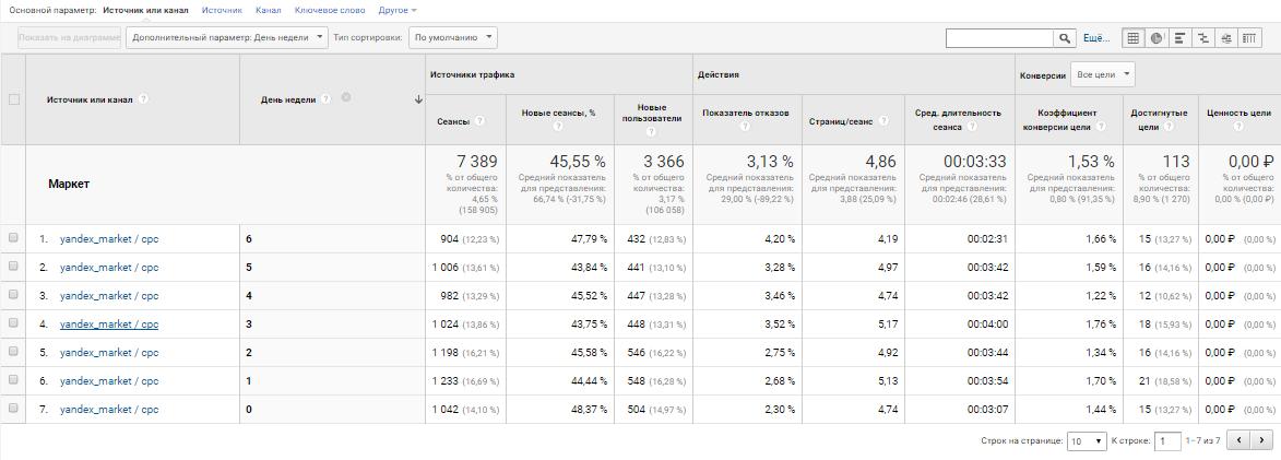 Analytics день недели Яндекс Маркет
